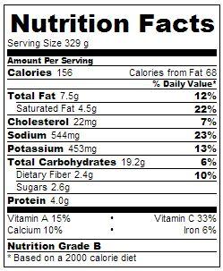 Vichyssoise Nutrition